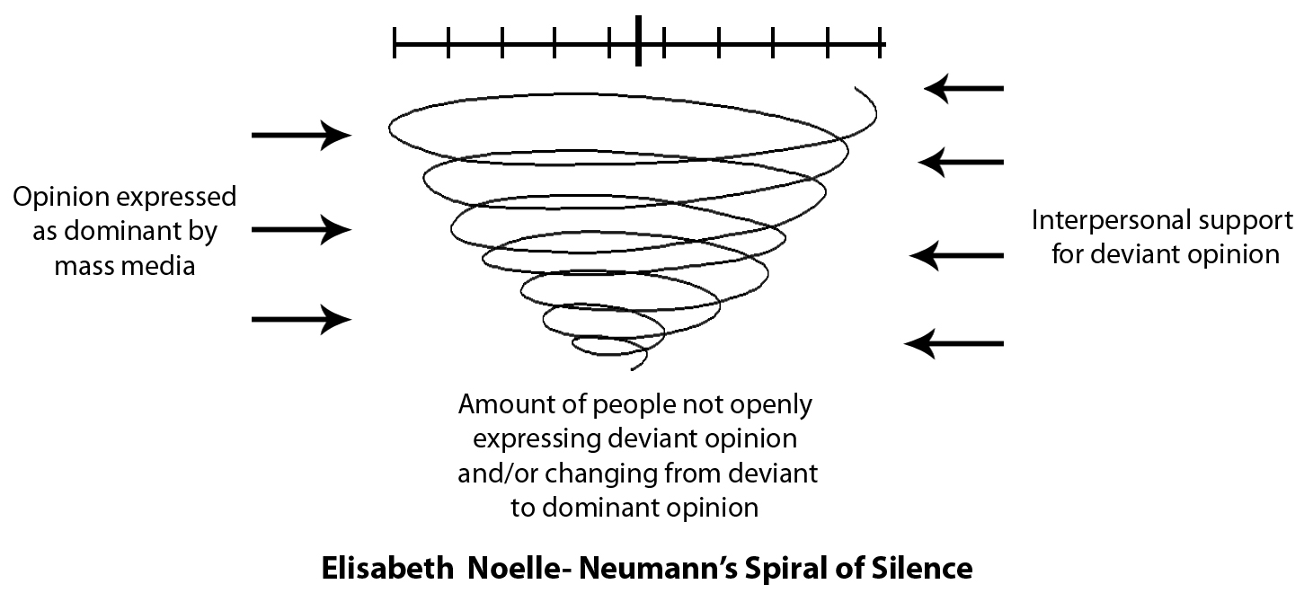 spiral-of-silence-communication-theory